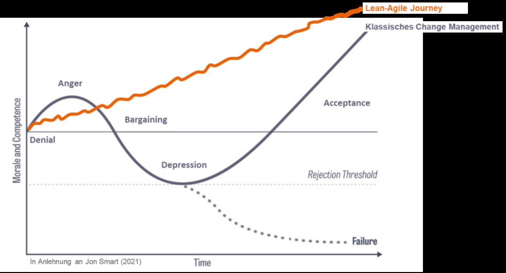Lean-Agile Journey