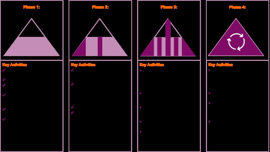 Phasen der Lean Agile Journey